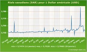 USD SAR7